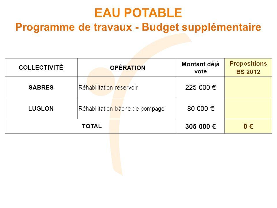EAU POTABLE Programme de travaux - Budget supplémentaire COLLECTIVITÉOPÉRATION Montant déjà voté Propositions BS 2012 SABRES Réhabilitation réservoir