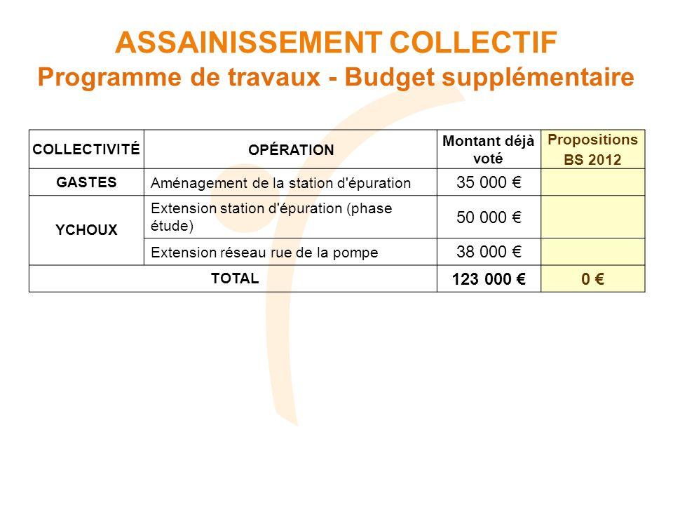 COLLECTIVITÉOPÉRATION Montant déjà voté Propositions BS 2012 GASTESAménagement de la station d'épuration 35 000 YCHOUX Extension station d'épuration (