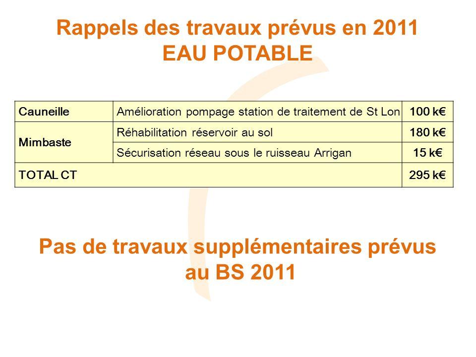 Rappels des travaux prévus en 2011 EAU POTABLE Cauneille Amélioration pompage station de traitement de St Lon100 k Mimbaste Réhabilitation réservoir a