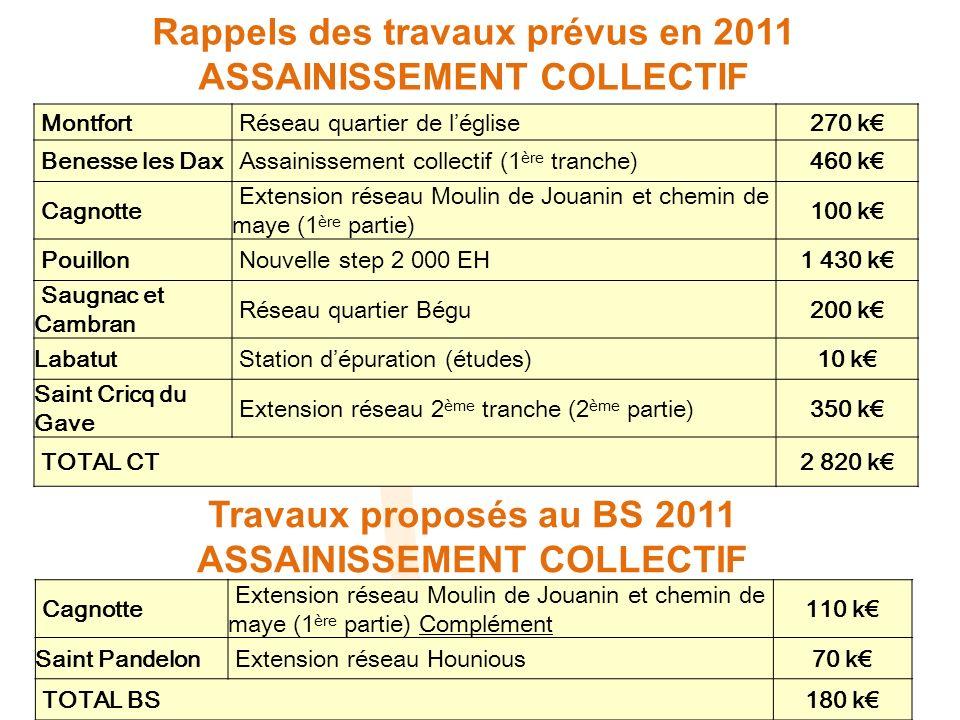 Rappels des travaux prévus en 2011 ASSAINISSEMENT COLLECTIF Montfort Réseau quartier de léglise270 k Benesse les Dax Assainissement collectif (1 ère t