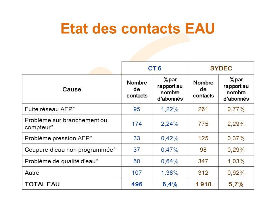 Etat des contacts EAU CT 6SYDEC Cause Nombre de contacts %par rapport au nombre d'abonnés Nombre de contacts %par rapport au nombre d'abonnés Fuite ré