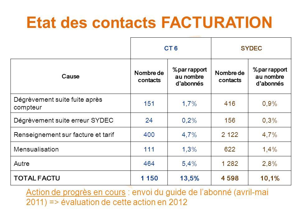 Etat des contacts FACTURATION Action de progrès en cours : envoi du guide de labonné (avril-mai 2011) => évaluation de cette action en 2012 CT 6SYDEC