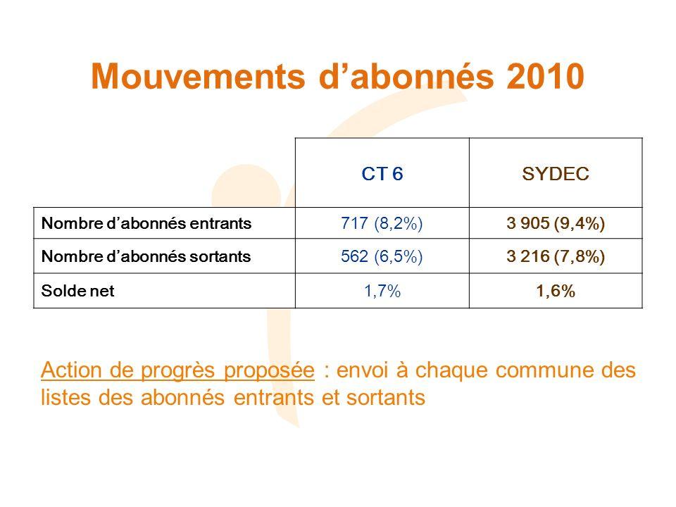 Mouvements dabonnés 2010 CT 6SYDEC Nombre dabonnés entrants717 (8,2%)3 905 (9,4%) Nombre dabonnés sortants562 (6,5%)3 216 (7,8%) Solde net1,7%1,6% Act
