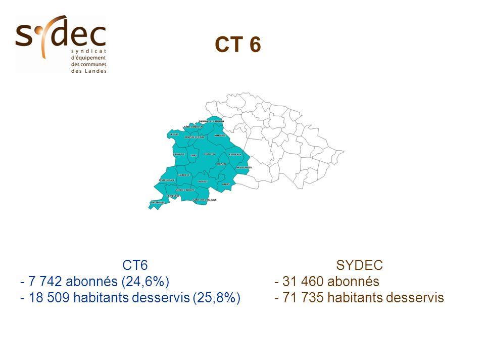 CT 6 - 7 742 abonnés (24,6%) - 18 509 habitants desservis (25,8%) SYDEC - 31 460 abonnés - 71 735 habitants desservis