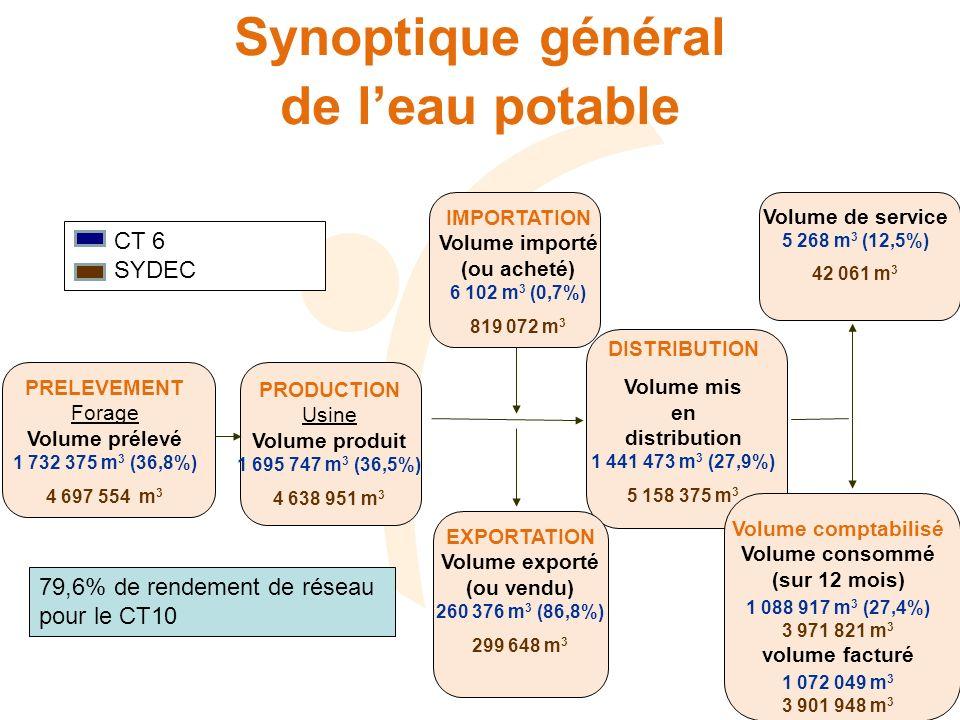 Synoptique général de leau potable IMPORTATION Volume importé (ou acheté) 6 102 m 3 (0,7%) 819 072 m 3 PRELEVEMENT Forage Volume prélevé 1 732 375 m 3