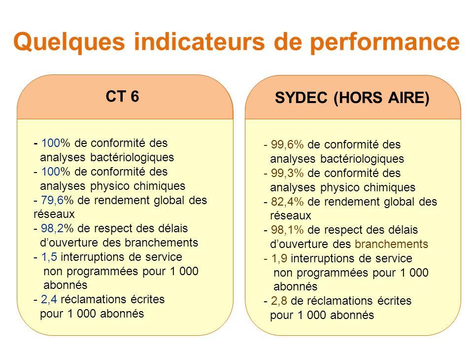 Quelques indicateurs de performance CT 6 - 100% de conformité des analyses bactériologiques - 100% de conformité des analyses physico chimiques - 79,6