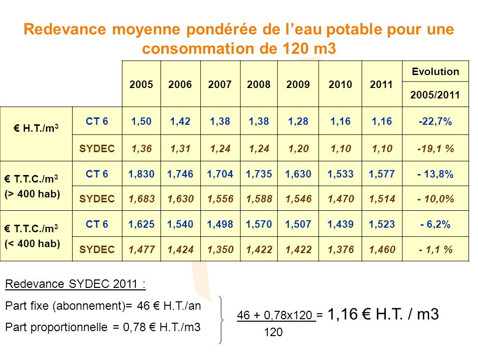2005200620072008200920102011 Evolution 2005/2011 H.T./m 3 CT 61,501,421,38 1,281,16 -22,7% SYDEC1,361,311,24 1,201,10 -19,1 % T.T.C./m 3 (> 400 hab) C