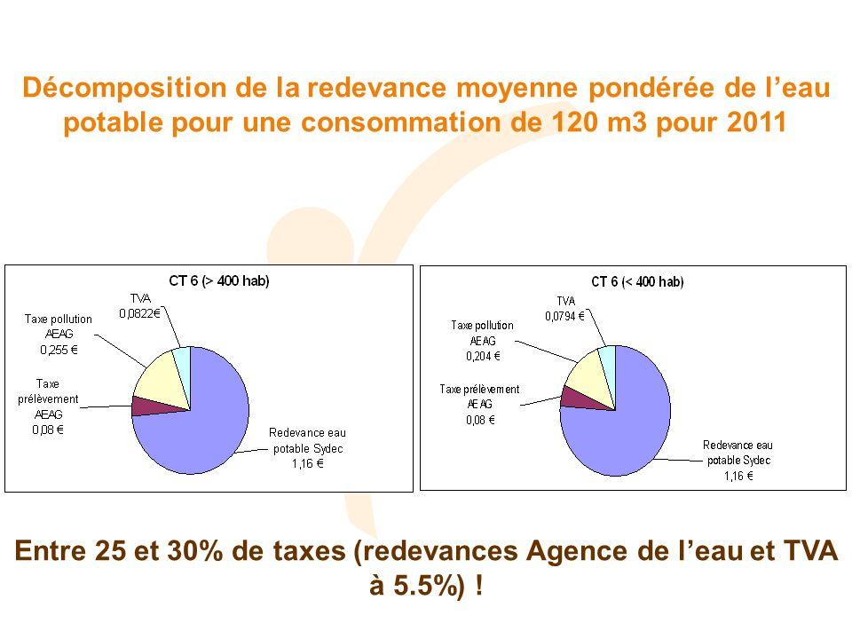 Décomposition de la redevance moyenne pondérée de leau potable pour une consommation de 120 m3 pour 2011 Entre 25 et 30% de taxes (redevances Agence d