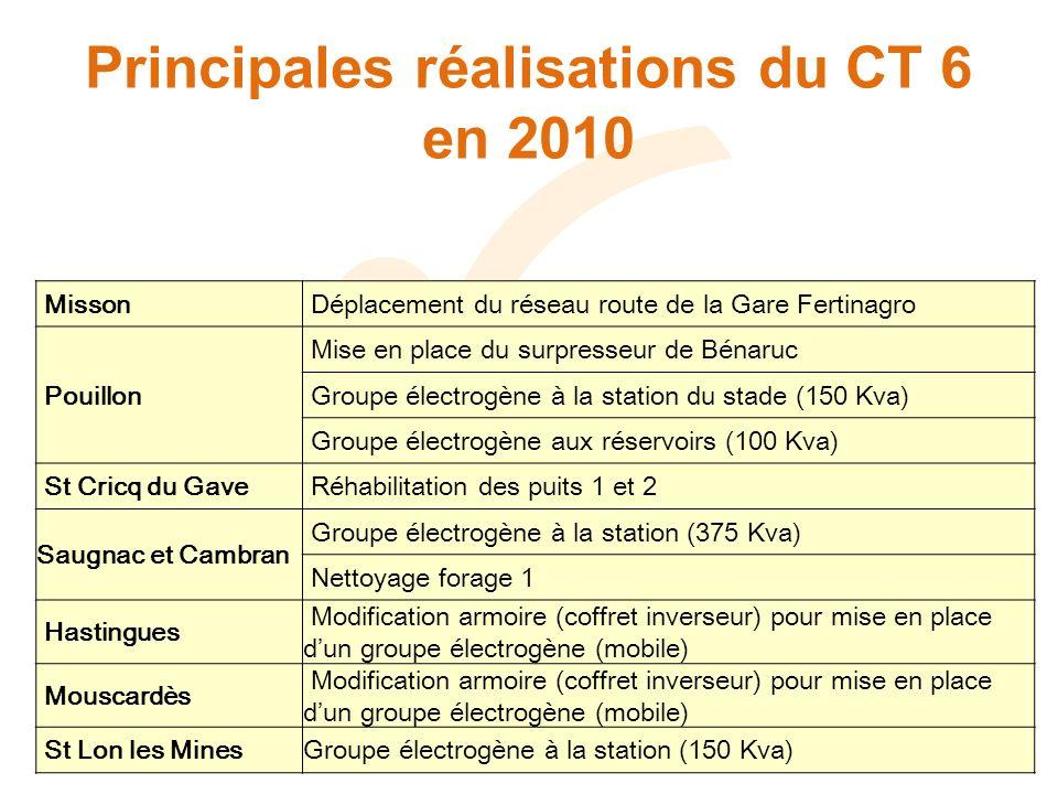 Principales réalisations du CT 6 en 2010 Misson Déplacement du réseau route de la Gare Fertinagro Pouillon Mise en place du surpresseur de Bénaruc Gro