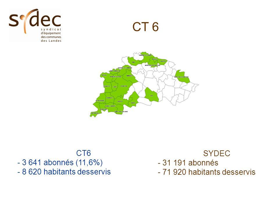 CT 6 - 3 641 abonnés (11,6%) - 8 620 habitants desservis SYDEC - 31 191 abonnés - 71 920 habitants desservis