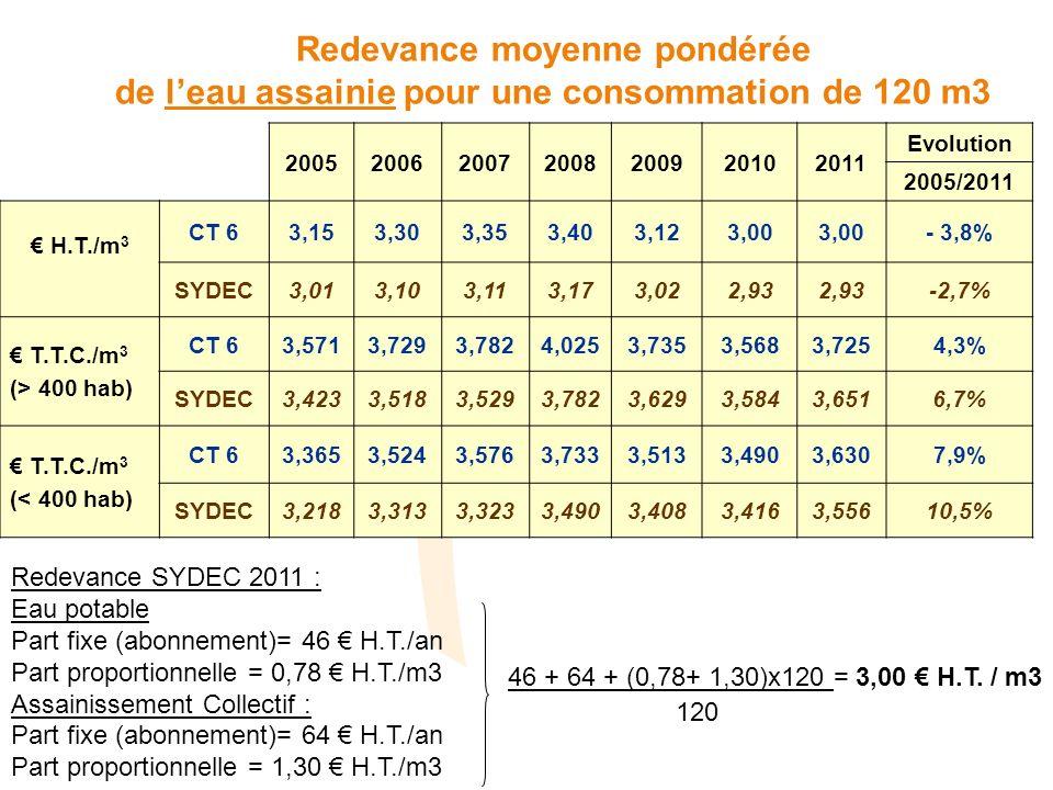 2005200620072008200920102011 Evolution 2005/2011 H.T./m 3 CT 63,153,303,353,403,123,00 - 3,8% SYDEC3,013,103,113,173,022,93 -2,7% T.T.C./m 3 (> 400 ha