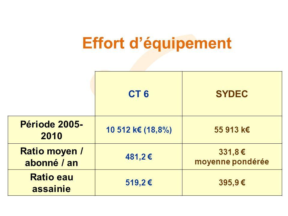 Effort déquipement CT 6SYDEC Période 2005- 2010 10 512 k (18,8%)55 913 k Ratio moyen / abonné / an 481,2 331,8 moyenne pondérée Ratio eau assainie 519