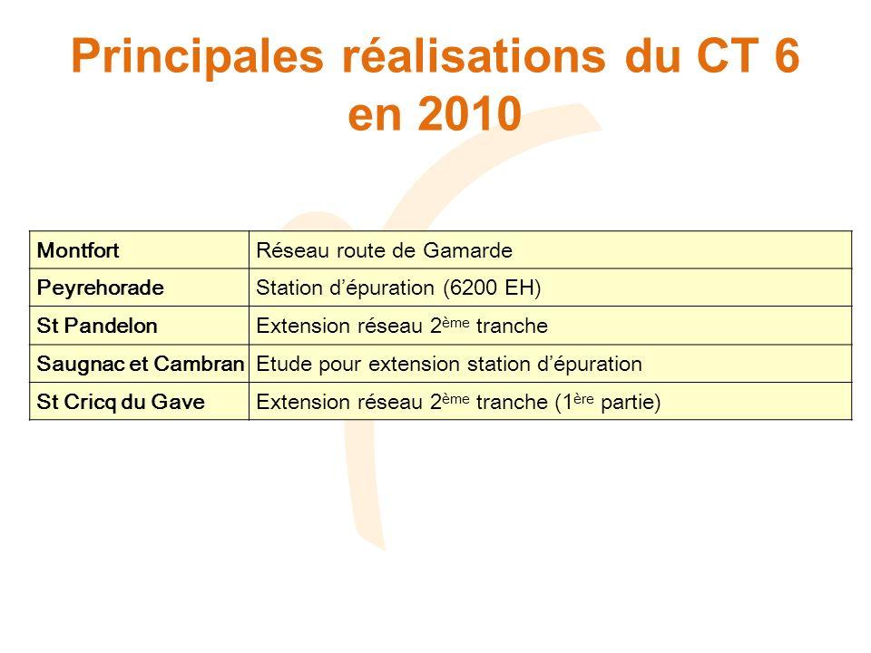 Principales réalisations du CT 6 en 2010 Montfort Réseau route de Gamarde Peyrehorade Station dépuration (6200 EH) St Pandelon Extension réseau 2 ème