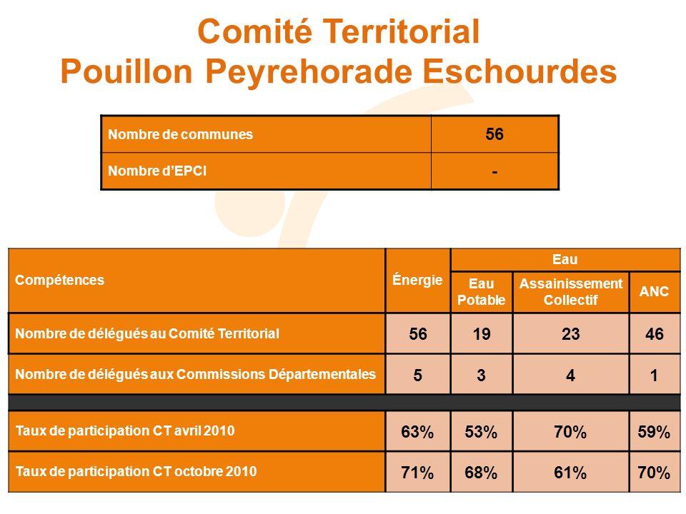 Comité Territorial Pouillon Peyrehorade Eschourdes Nombre de communes 56 Nombre dEPCI - CompétencesÉnergie Eau Eau Potable Assainissement Collectif AN