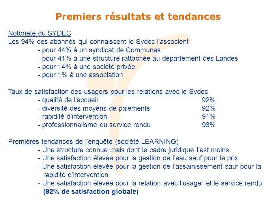 Premiers résultats et tendances Notoriété du SYDEC Les 94% des abonnés qui connaissent le Sydec lassocient - pour 44% à un syndicat de Communes - pour