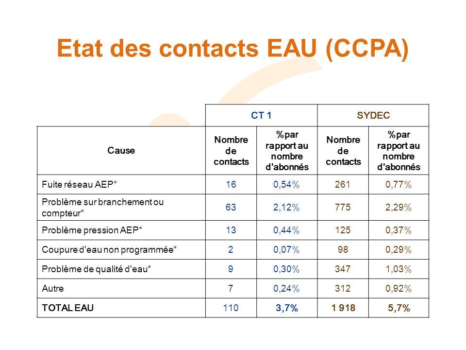Etat des contacts EAU (CCPA) CT 1SYDEC Cause Nombre de contacts %par rapport au nombre d abonnés Nombre de contacts %par rapport au nombre d abonnés Fuite réseau AEP*160,54%2610,77% Problème sur branchement ou compteur* 632,12%7752,29% Problème pression AEP*130,44%1250,37% Coupure d eau non programmée*20,07%980,29% Problème de qualité d eau*90,30%3471,03% Autre70,24%3120,92% TOTAL EAU1103,7%1 9185,7%