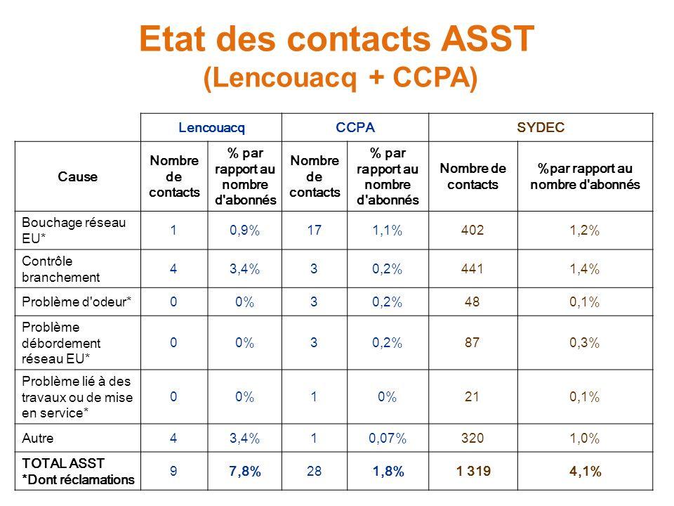Etat des contacts ASST (Lencouacq + CCPA) LencouacqCCPASYDEC Cause Nombre de contacts % par rapport au nombre d abonnés Nombre de contacts % par rapport au nombre d abonnés Nombre de contacts %par rapport au nombre d abonnés Bouchage réseau EU* 10,9%171,1%4021,2% Contrôle branchement 43,4%30,2%4411,4% Problème d odeur*00%30,2%480,1% Problème débordement réseau EU* 00%30,2%870,3% Problème lié à des travaux ou de mise en service* 00%1 210,1% Autre43,4%10,07%3201,0% TOTAL ASST *Dont réclamations 97,8%281,8%1 3194,1%