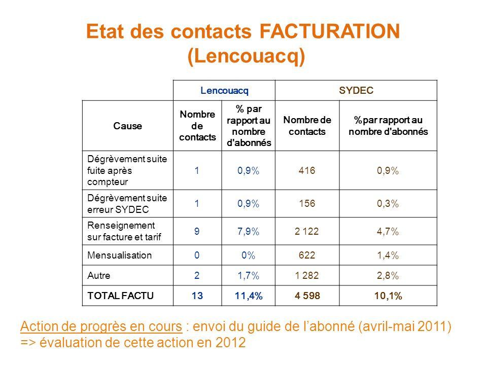 Etat des contacts FACTURATION (Lencouacq) LencouacqSYDEC Cause Nombre de contacts % par rapport au nombre d abonnés Nombre de contacts %par rapport au nombre d abonnés Dégrèvement suite fuite après compteur 10,9%4160,9% Dégrèvement suite erreur SYDEC 10,9%1560,3% Renseignement sur facture et tarif 97,9%2 1224,7% Mensualisation00%6221,4% Autre21,7%1 2822,8% TOTAL FACTU1311,4%4 59810,1% Action de progrès en cours : envoi du guide de labonné (avril-mai 2011) => évaluation de cette action en 2012