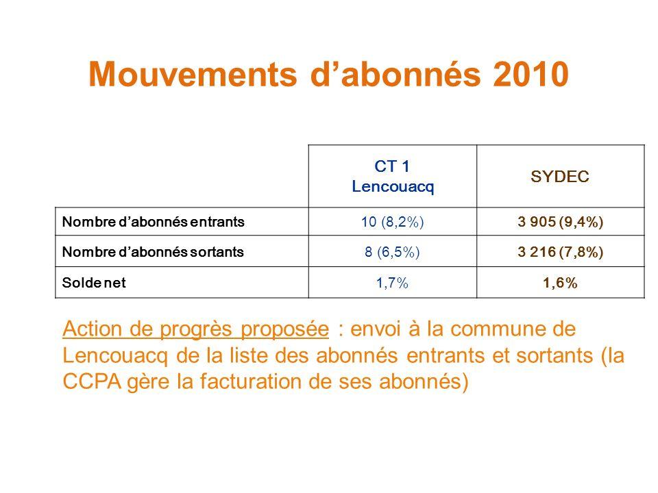 Mouvements dabonnés 2010 CT 1 Lencouacq SYDEC Nombre dabonnés entrants10 (8,2%)3 905 (9,4%) Nombre dabonnés sortants8 (6,5%)3 216 (7,8%) Solde net1,7%1,6% Action de progrès proposée : envoi à la commune de Lencouacq de la liste des abonnés entrants et sortants (la CCPA gère la facturation de ses abonnés)