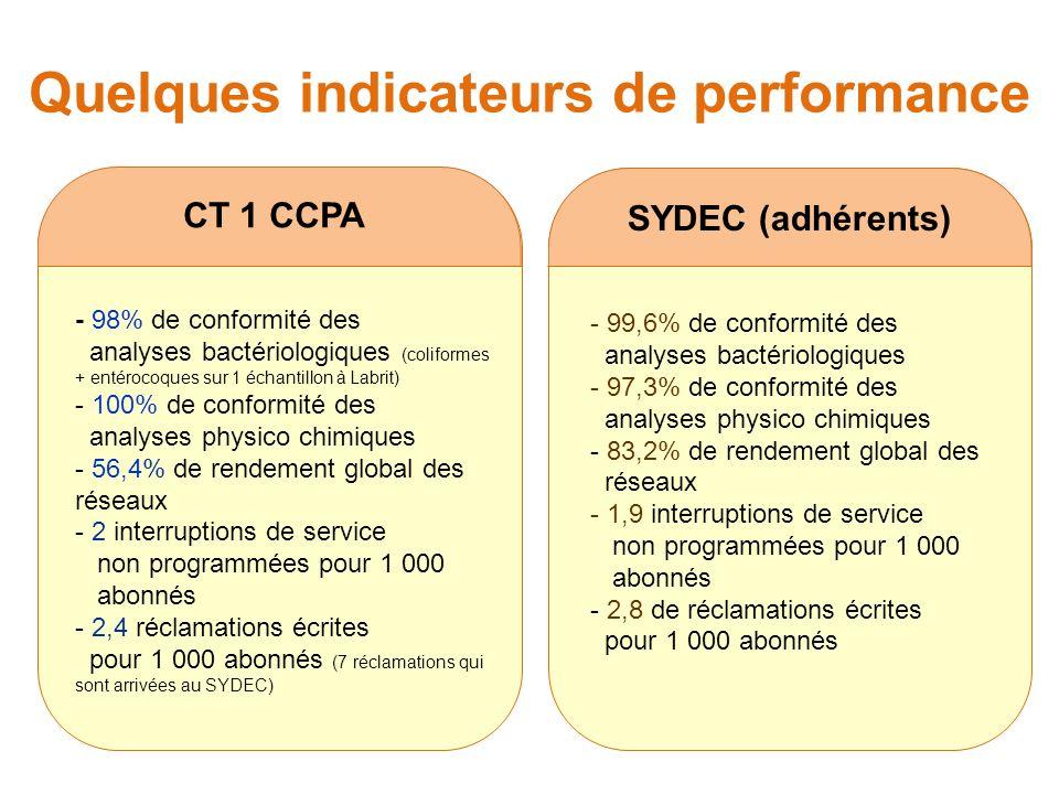 Quelques indicateurs de performance CT 1 CCPA - 98% de conformité des analyses bactériologiques (coliformes + entérocoques sur 1 échantillon à Labrit) - 100% de conformité des analyses physico chimiques - 56,4% de rendement global des réseaux - 2 interruptions de service non programmées pour 1 000 abonnés - 2,4 réclamations écrites pour 1 000 abonnés (7 réclamations qui sont arrivées au SYDEC) SYDEC (adhérents) - 99,6% de conformité des analyses bactériologiques - 97,3% de conformité des analyses physico chimiques - 83,2% de rendement global des réseaux - 1,9 interruptions de service non programmées pour 1 000 abonnés - 2,8 de réclamations écrites pour 1 000 abonnés