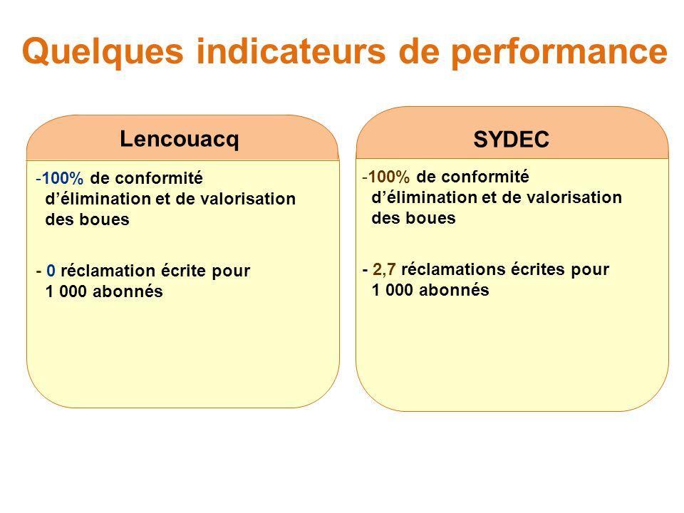Quelques indicateurs de performance SYDEC Lencouacq -100% de conformité délimination et de valorisation des boues - 0 réclamation écrite pour 1 000 abonnés -100% de conformité délimination et de valorisation des boues - 2,7 réclamations écrites pour 1 000 abonnés