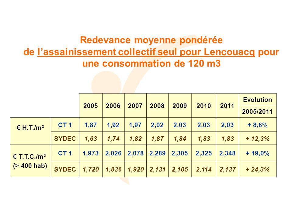 Redevance moyenne pondérée de lassainissement collectif seul pour Lencouacq pour une consommation de 120 m3 2005200620072008200920102011 Evolution 2005/2011 H.T./m 3 CT 11,871,921,972,022,03 + 8,6% SYDEC1,631,741,821,871,841,83 + 12,3% T.T.C./m 3 (> 400 hab) CT 11,9732,0262,0782,2892,3052,3252,348+ 19,0% SYDEC1,7201,8361,9202,1312,1052,1142,137+ 24,3%