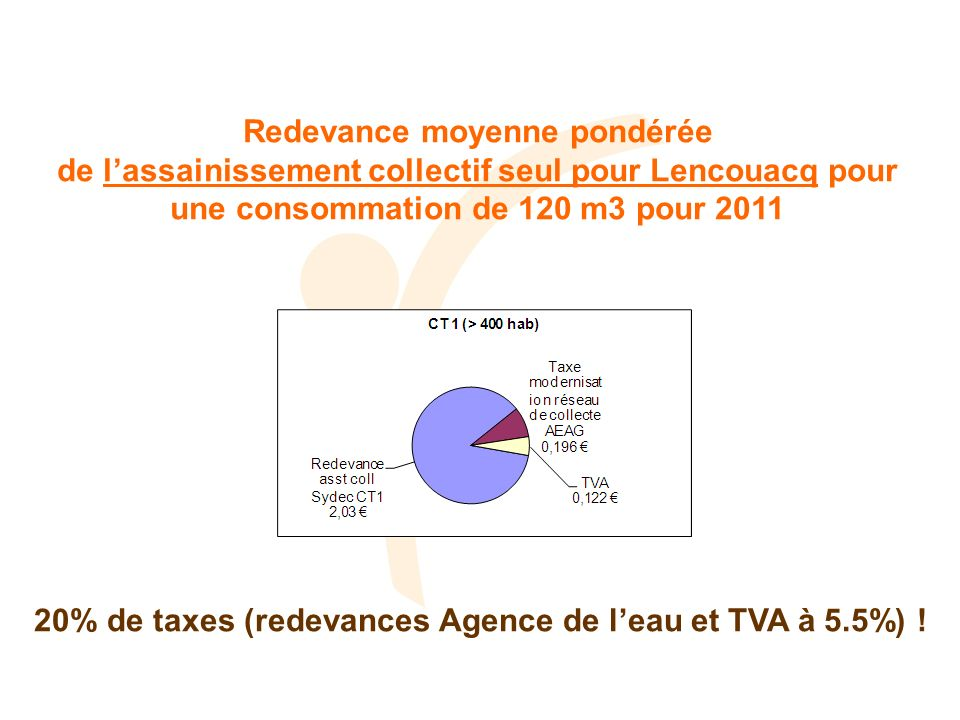 Redevance moyenne pondérée de lassainissement collectif seul pour Lencouacq pour une consommation de 120 m3 pour 2011 20% de taxes (redevances Agence