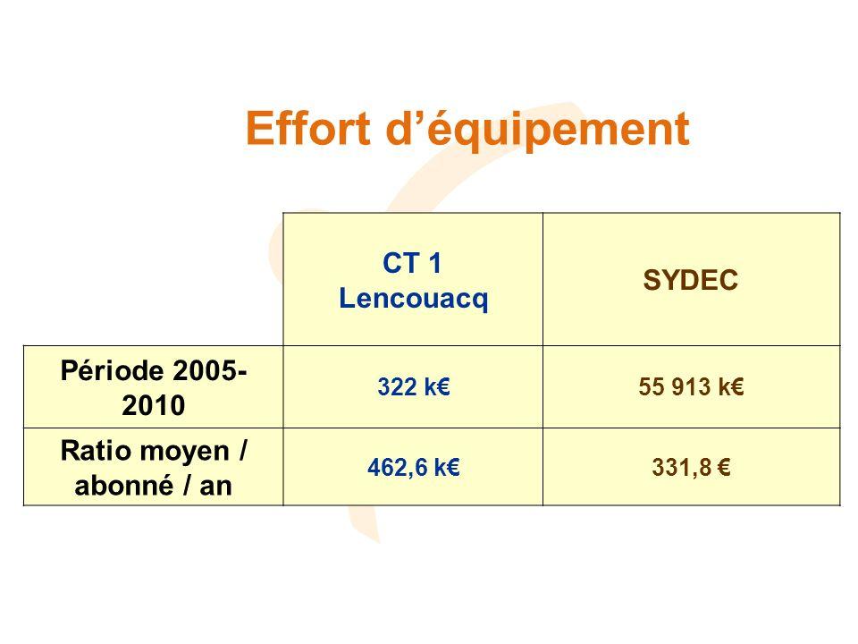Effort déquipement CT 1 Lencouacq SYDEC Période 2005- 2010 322 k55 913 k Ratio moyen / abonné / an 462,6 k331,8