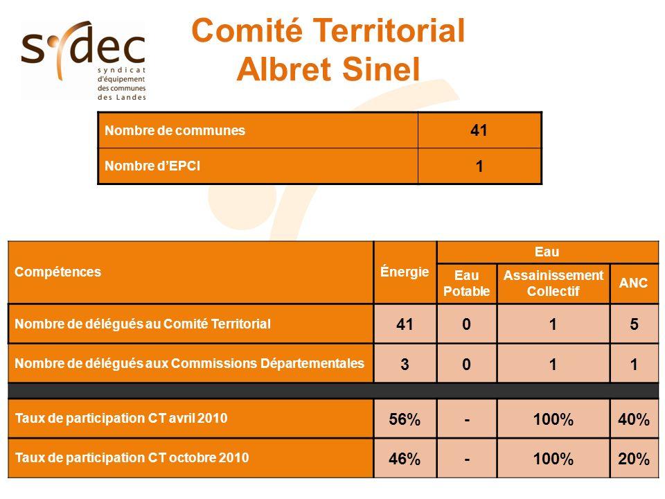 Comité Territorial Albret Sinel Nombre de communes 41 Nombre dEPCI 1 CompétencesÉnergie Eau Eau Potable Assainissement Collectif ANC Nombre de délégué