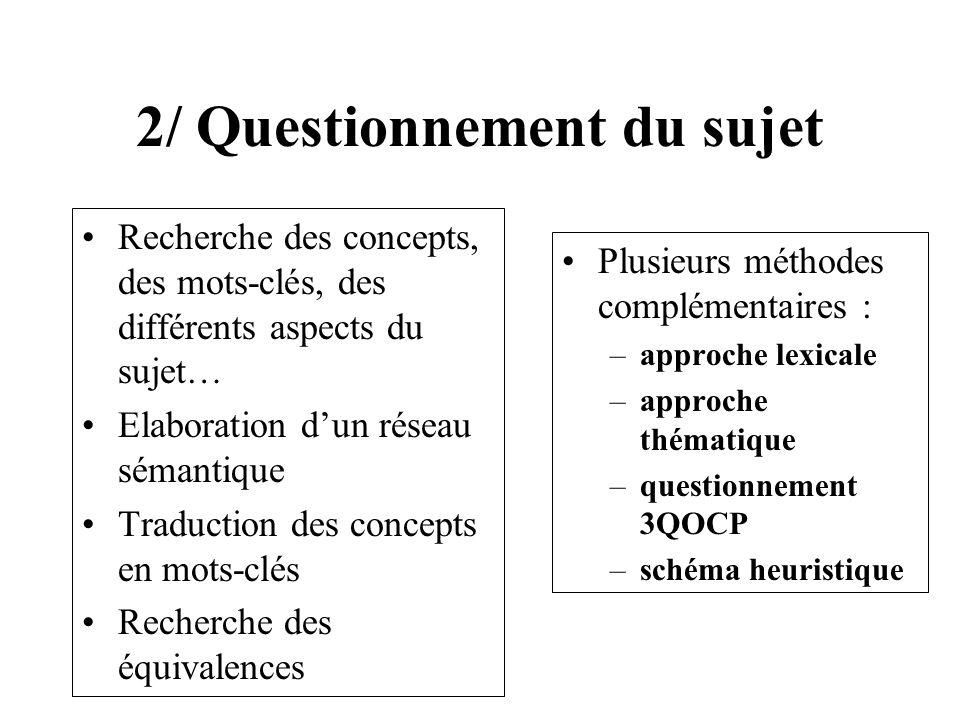 2/ Questionnement du sujet Recherche des concepts, des mots-clés, des différents aspects du sujet… Elaboration dun réseau sémantique Traduction des co