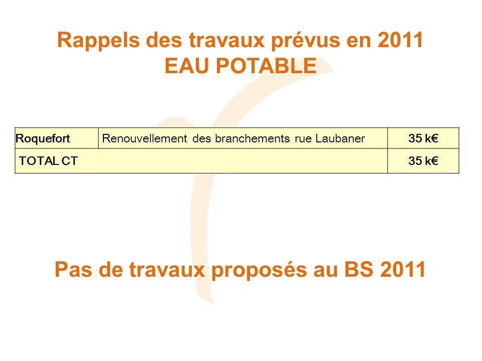 Rappels des travaux prévus en 2011 EAU POTABLE Roquefort Renouvellement des branchements rue Laubaner35 k TOTAL CT35 k Pas de travaux proposés au BS 2011