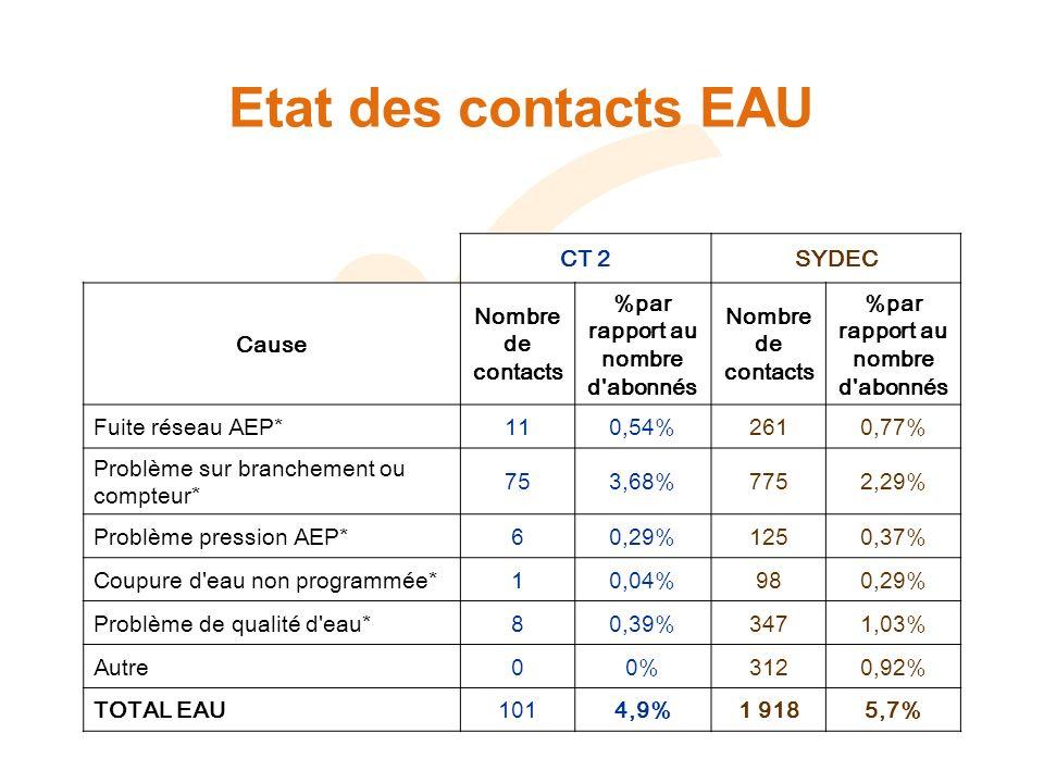 Etat des contacts EAU CT 2SYDEC Cause Nombre de contacts %par rapport au nombre d abonnés Nombre de contacts %par rapport au nombre d abonnés Fuite réseau AEP*110,54%2610,77% Problème sur branchement ou compteur* 753,68%7752,29% Problème pression AEP*60,29%1250,37% Coupure d eau non programmée*10,04%980,29% Problème de qualité d eau*80,39%3471,03% Autre00%3120,92% TOTAL EAU1014,9%1 9185,7%