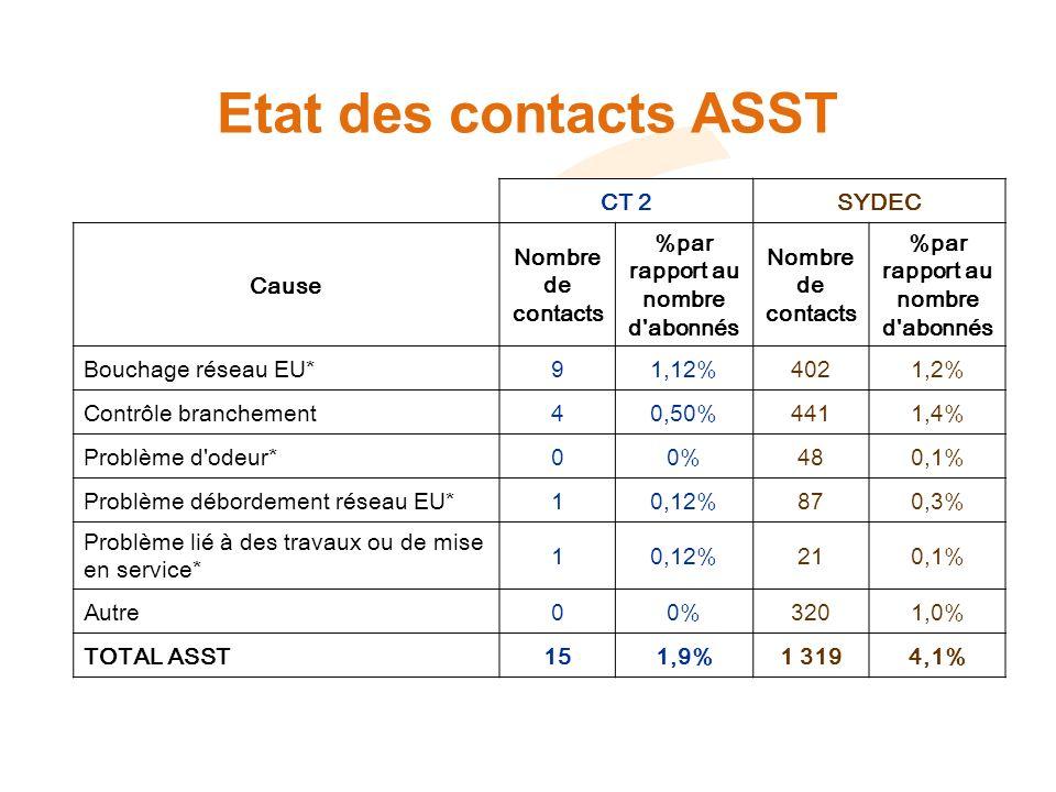 Etat des contacts ASST CT 2SYDEC Cause Nombre de contacts %par rapport au nombre d abonnés Nombre de contacts %par rapport au nombre d abonnés Bouchage réseau EU*91,12%4021,2% Contrôle branchement40,50%4411,4% Problème d odeur*00%480,1% Problème débordement réseau EU*10,12%870,3% Problème lié à des travaux ou de mise en service* 10,12%210,1% Autre00%3201,0% TOTAL ASST151,9%1 3194,1%
