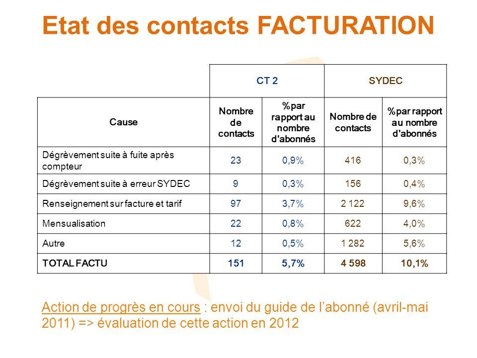 Etat des contacts FACTURATION CT 2SYDEC Cause Nombre de contacts %par rapport au nombre d abonnés Nombre de contacts %par rapport au nombre d abonnés Dégrèvement suite à fuite après compteur 230,9%4160,3% Dégrèvement suite à erreur SYDEC90,3%1560,4% Renseignement sur facture et tarif973,7%2 1229,6% Mensualisation220,8%6224,0% Autre120,5%1 2825,6% TOTAL FACTU1515,7%4 59810,1% Action de progrès en cours : envoi du guide de labonné (avril-mai 2011) => évaluation de cette action en 2012