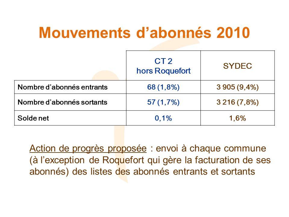 Mouvements dabonnés 2010 CT 2 hors Roquefort SYDEC Nombre dabonnés entrants68 (1,8%)3 905 (9,4%) Nombre dabonnés sortants57 (1,7%)3 216 (7,8%) Solde net0,1%1,6% Action de progrès proposée : envoi à chaque commune (à lexception de Roquefort qui gère la facturation de ses abonnés) des listes des abonnés entrants et sortants