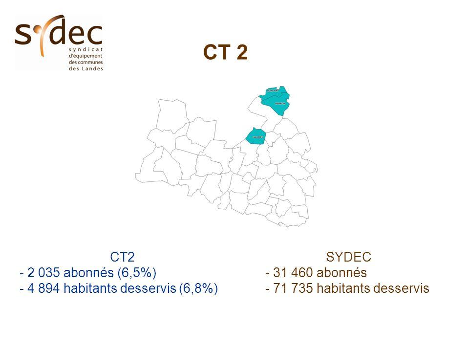 CT 2 - 2 035 abonnés (6,5%) - 4 894 habitants desservis (6,8%) SYDEC - 31 460 abonnés - 71 735 habitants desservis