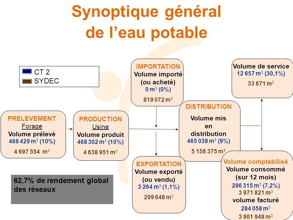 Synoptique général de leau potable IMPORTATION Volume importé (ou acheté) 0 m 3 (0%) 819 072 m 3 PRELEVEMENT Forage Volume prélevé 468 429 m 3 (10%) 4 697 554 m 3 PRODUCTION Usine Volume produit 468 302 m 3 (10%) 4 638 951 m 3 DISTRIBUTION Volume mis en distribution 465 038 m 3 (9%) 5 158 375 m 3 EXPORTATION Volume exporté (ou vendu) 3 264 m 3 (1,1%) 299 648 m 3 Volume de service 12 657 m 3 (30,1%) 33 671 m 3 Volume comptabilisé Volume consommé (sur 12 mois) 286 315 m 3 (7,2%) 3 971 821 m 3 volume facturé 284 058 m 3 3 901 948 m 3 CT 2 SYDEC 62,7% de rendement global des réseaux