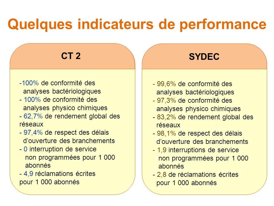 Quelques indicateurs de performance CT 2 -100% de conformité des analyses bactériologiques - 100% de conformité des analyses physico chimiques - 62,7% de rendement global des réseaux - 97,4% de respect des délais douverture des branchements - 0 interruption de service non programmées pour 1 000 abonnés - 4,9 réclamations écrites pour 1 000 abonnés SYDEC - 99,6% de conformité des analyses bactériologiques - 97,3% de conformité des analyses physico chimiques - 83,2% de rendement global des réseaux - 98,1% de respect des délais douverture des branchements - 1,9 interruptions de service non programmées pour 1 000 abonnés - 2,8 de réclamations écrites pour 1 000 abonnés