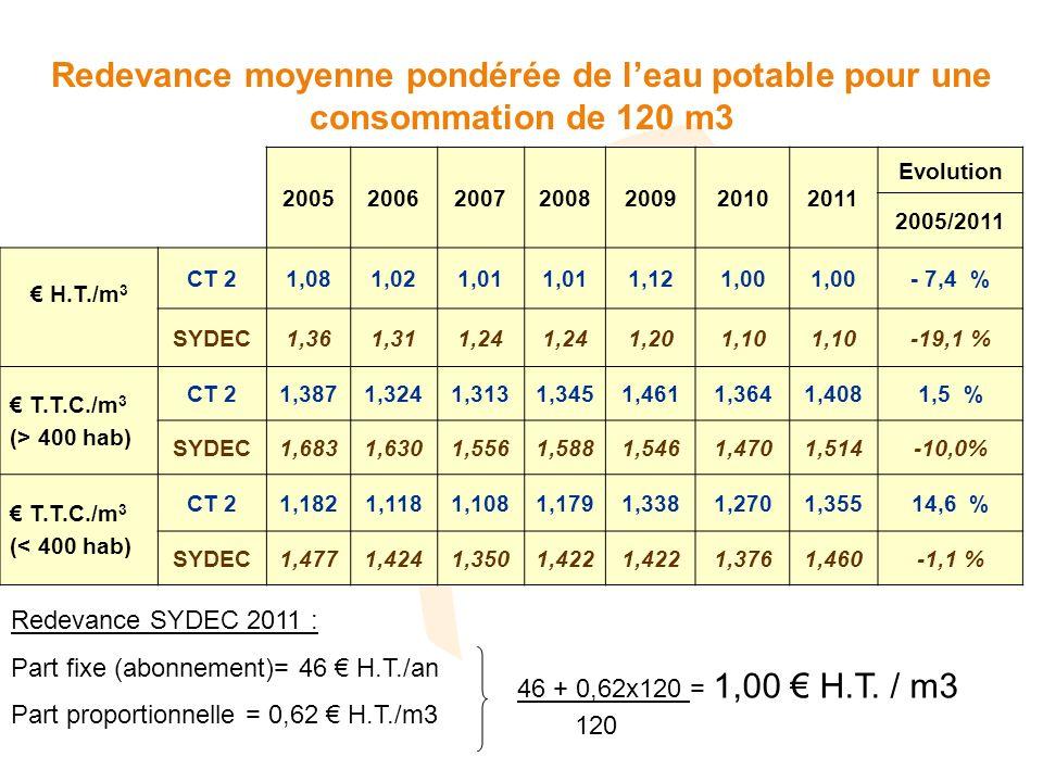 Redevance moyenne pondérée de leau potable pour une consommation de 120 m3 2005200620072008200920102011 Evolution 2005/2011 H.T./m 3 CT 21,081,021,01 1,121,00 - 7,4 % SYDEC1,361,311,24 1,201,10 -19,1 % T.T.C./m 3 (> 400 hab) CT 21,3871,3241,3131,3451,4611,3641,4081,5 % SYDEC1,6831,6301,5561,5881,5461,4701,514-10,0% T.T.C./m 3 (< 400 hab) CT 21,1821,1181,1081,1791,3381,2701,35514,6 % SYDEC1,4771,4241,3501,422 1,3761,460-1,1 % Redevance SYDEC 2011 : Part fixe (abonnement)= 46 H.T./an Part proportionnelle = 0,62 H.T./m3 46 + 0,62x120 = 1,00 H.T.