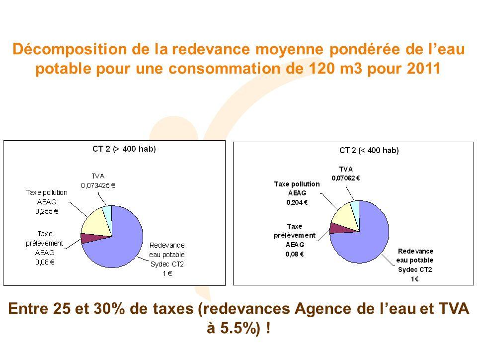 Décomposition de la redevance moyenne pondérée de leau potable pour une consommation de 120 m3 pour 2011 Entre 25 et 30% de taxes (redevances Agence de leau et TVA à 5.5%) !