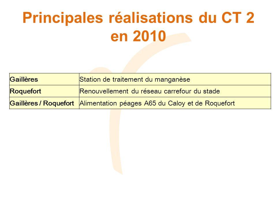 Principales réalisations du CT 2 en 2010 GaillèresStation de traitement du manganèse RoquefortRenouvellement du réseau carrefour du stade Gaillères / RoquefortAlimentation péages A65 du Caloy et de Roquefort
