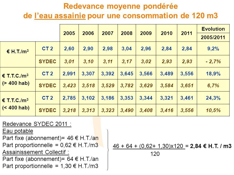Redevance moyenne pondérée de leau assainie pour une consommation de 120 m3 2005200620072008200920102011 Evolution 2005/2011 H.T./m 3 CT 22,602,902,983,042,962,84 9,2% SYDEC3,013,103,113,173,022,93 - 2,7% T.T.C./m 3 (> 400 hab) CT 22,9913,3073,3923,6453,5663,4893,55618,9% SYDEC3,4233,5183,5293,7823,6293,5843,6516,7% T.T.C./m 3 (< 400 hab) CT 22,7853,1023,1863,3533,3443,3213,46124,3% SYDEC3,2183,3133,3233,4903,4083,4163,55610,5% Redevance SYDEC 2011 : Eau potable Part fixe (abonnement)= 46 H.T./an Part proportionnelle = 0,62 H.T./m3 Assainissement Collectif : Part fixe (abonnement)= 64 H.T./an Part proportionnelle = 1,30 H.T./m3 46 + 64 + (0,62+ 1,30)x120 = 2,84 H.T.