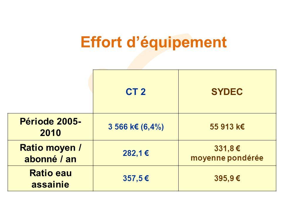 Effort déquipement CT 2SYDEC Période 2005- 2010 3 566 k (6,4%)55 913 k Ratio moyen / abonné / an 282,1 331,8 moyenne pondérée Ratio eau assainie 357,5 395,9