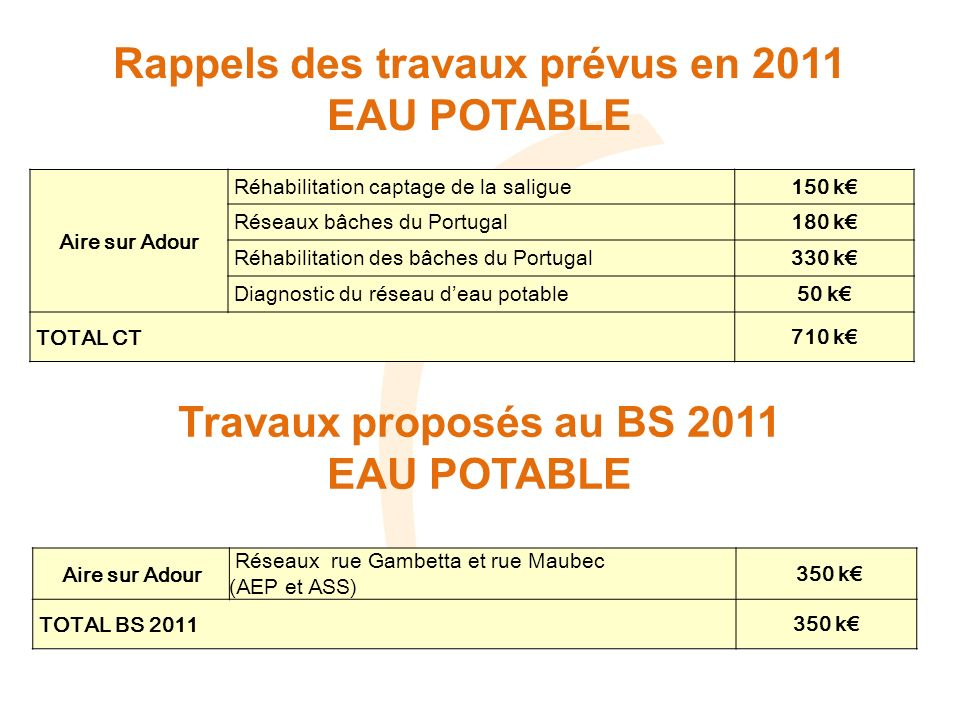 Rappels des travaux prévus en 2011 EAU POTABLE Aire sur Adour Réhabilitation captage de la saligue150 k Réseaux bâches du Portugal180 k Réhabilitation des bâches du Portugal330 k Diagnostic du réseau deau potable50 k TOTAL CT710 k Aire sur Adour Réseaux rue Gambetta et rue Maubec (AEP et ASS) 350 k TOTAL BS 2011350 k Travaux proposés au BS 2011 EAU POTABLE