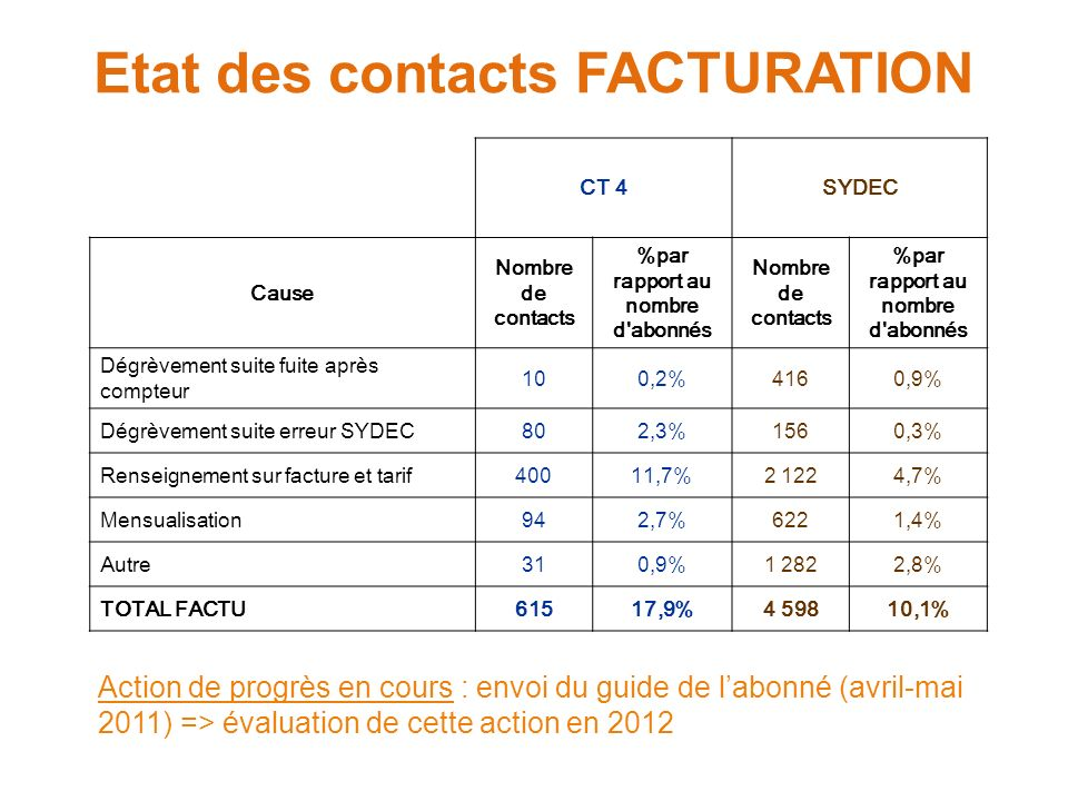 Etat des contacts FACTURATION CT 4SYDEC Cause Nombre de contacts %par rapport au nombre d'abonnés Nombre de contacts %par rapport au nombre d'abonnés