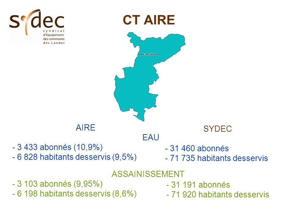 CT AIRE AIRE EAU - 3 433 abonnés (10,9%) - 6 828 habitants desservis (9,5%) SYDEC - 31 460 abonnés - 71 735 habitants desservis ASSAINISSEMENT - 3 103 abonnés (9,95%) - 6 198 habitants desservis (8,6%) - 31 191 abonnés - 71 920 habitants desservis