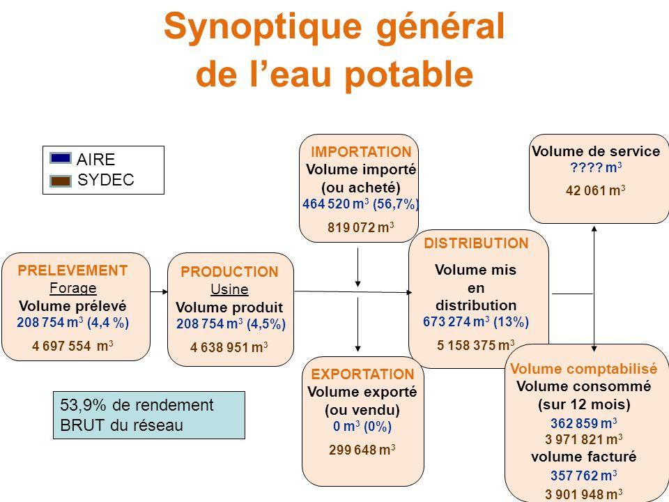 Synoptique général de leau potable IMPORTATION Volume importé (ou acheté) 464 520 m 3 (56,7%) 819 072 m 3 PRELEVEMENT Forage Volume prélevé 208 754 m 3 (4,4 %) 4 697 554 m 3 PRODUCTION Usine Volume produit 208 754 m 3 (4,5%) 4 638 951 m 3 DISTRIBUTION Volume mis en distribution 673 274 m 3 (13%) 5 158 375 m 3 EXPORTATION Volume exporté (ou vendu) 0 m 3 (0%) 299 648 m 3 Volume de service .