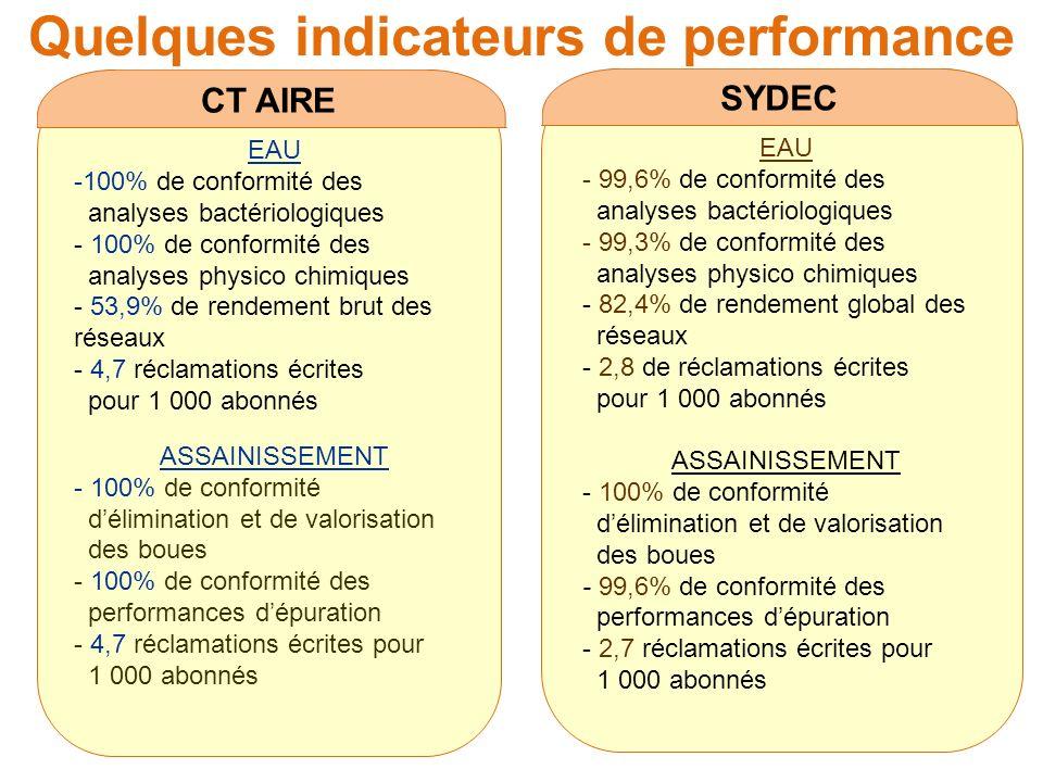 Quelques indicateurs de performance CT AIRE EAU -100% de conformité des analyses bactériologiques - 100% de conformité des analyses physico chimiques - 53,9% de rendement brut des réseaux - 4,7 réclamations écrites pour 1 000 abonnés ASSAINISSEMENT - 100% de conformité délimination et de valorisation des boues - 100% de conformité des performances dépuration - 4,7 réclamations écrites pour 1 000 abonnés SYDEC EAU - 99,6% de conformité des analyses bactériologiques - 99,3% de conformité des analyses physico chimiques - 82,4% de rendement global des réseaux - 2,8 de réclamations écrites pour 1 000 abonnés ASSAINISSEMENT - 100% de conformité délimination et de valorisation des boues - 99,6% de conformité des performances dépuration - 2,7 réclamations écrites pour 1 000 abonnés