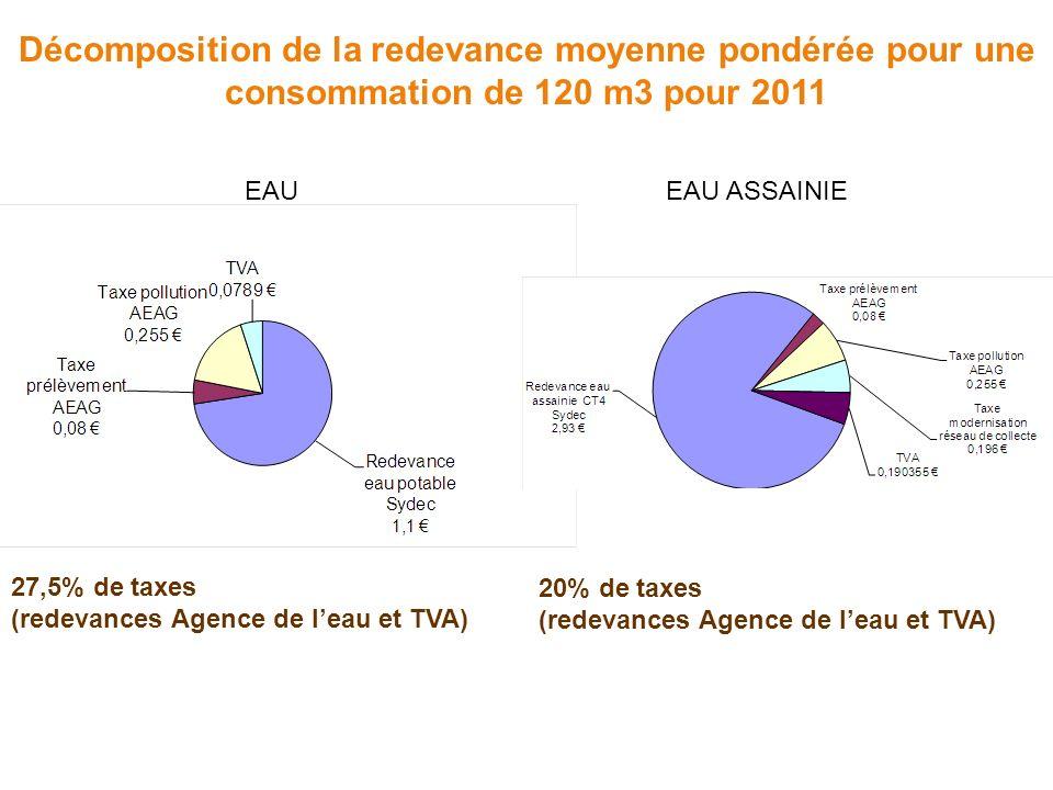 Décomposition de la redevance moyenne pondérée pour une consommation de 120 m3 pour 2011 27,5% de taxes (redevances Agence de leau et TVA) 20% de taxes (redevances Agence de leau et TVA) EAU EAU ASSAINIE
