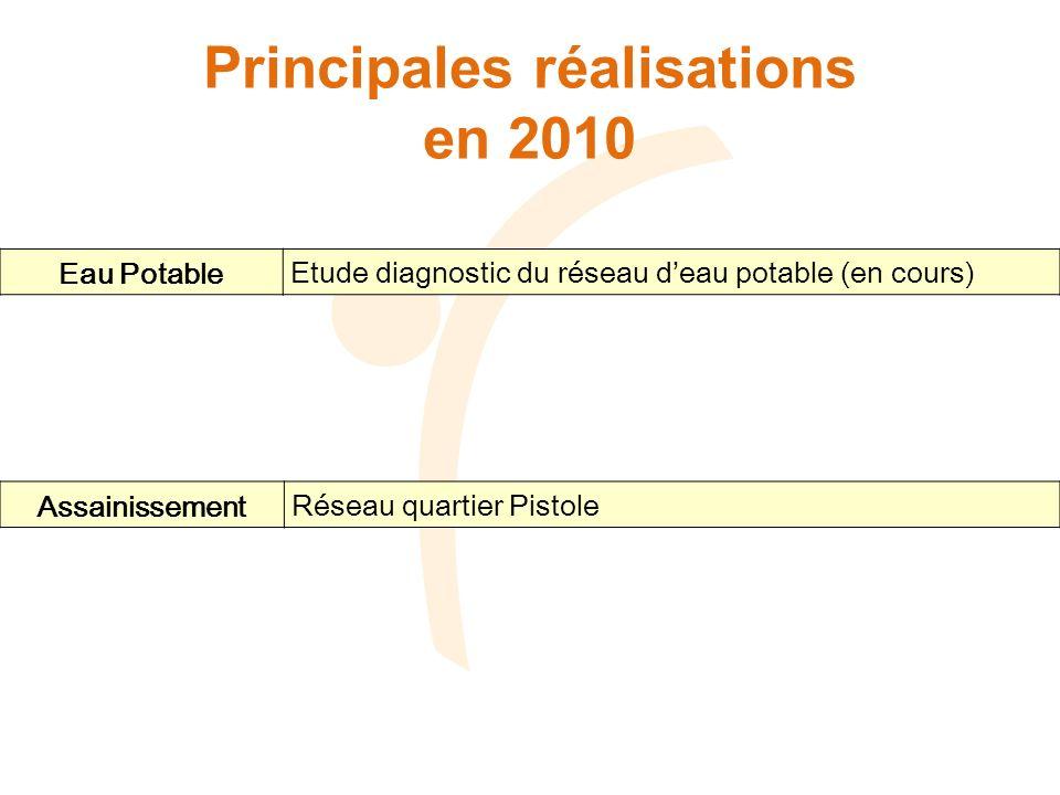 Principales réalisations en 2010 Eau Potable Etude diagnostic du réseau deau potable (en cours) Assainissement Réseau quartier Pistole